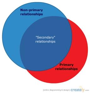 non-primary vs. secondary diagram