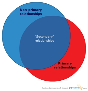 non-primary vs. secondary diagram